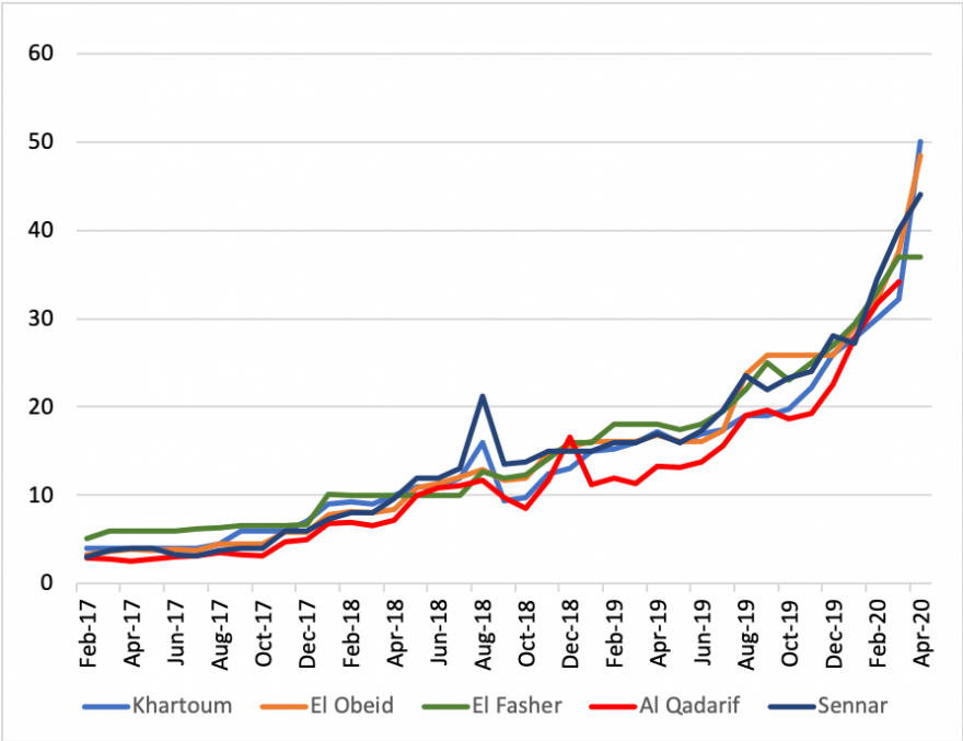 Figure of retail sorghum prices across selected markets in Sudan. Since February 2017, prices for retail sorghum have continue to increase, with sharp increases since late 2019, including in April 2020.