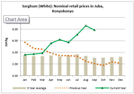 Figure 2. Nominal retail white sorghum prices in Konyokonyo Market in Juba
