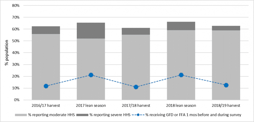 The chart show the percentage reporting moderate or severe hunger across seasons from the 2016/17 harvest through the 2018/19 harvest, and the percentage increases during the lean seasons. The percentage receiving HFA also increases during the lean season