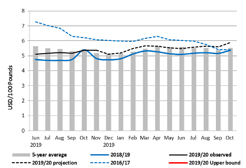 The integrated price projection for retail maize meal in Maseru market, Lesotho shows stable levels near the five-year average in 2020.