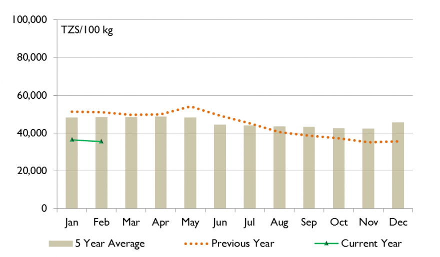 Figure 2. Wholesale white maize prices in Arusha, Tanzania, Tanzanian shilling (TZS) per 100 kilogram (kg) sack, 2010 to 2014 five-year average, January 2014 to February 2015
