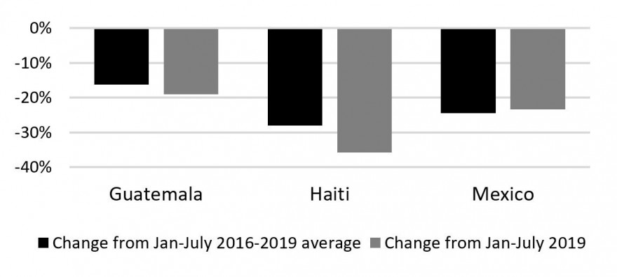 Figure 3. Change in United States imports of textiles from Guatemala, Haiti, and Mexico, January-July 2020 compared to 2019 and the 2016-2019 average