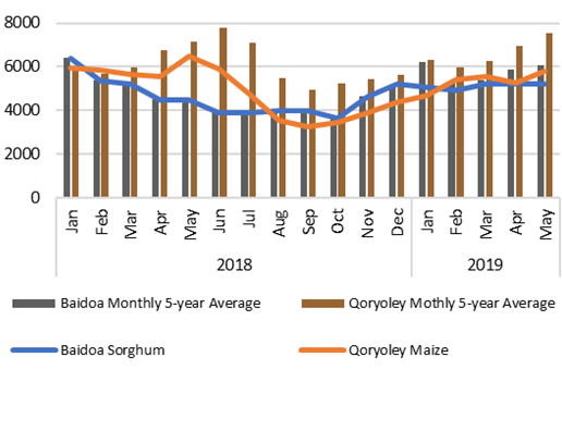 The graph shows the price of sorghum in Bay and maize in Qorioley in 2018 and 2019 relative to average. In both areas, prices remain near or slightly below average, as they have for most of the last year and a half.