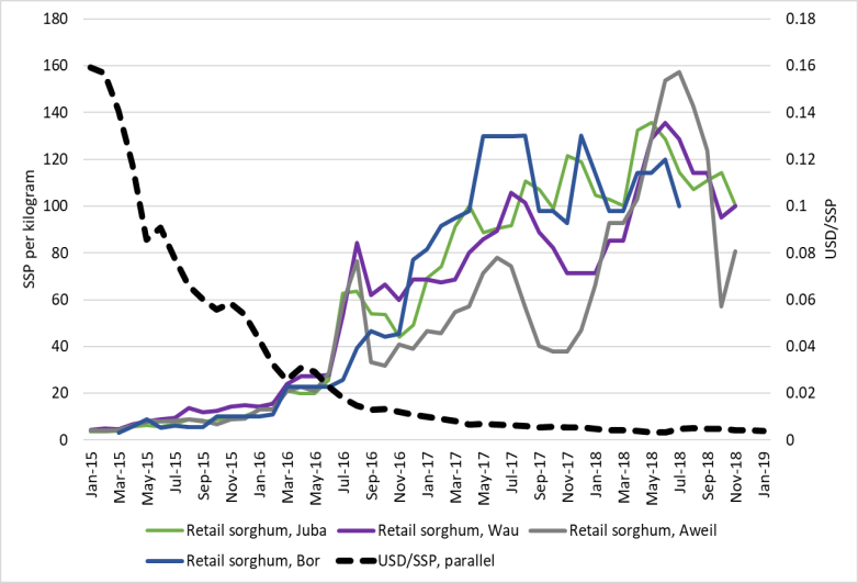 The USD/SSP exchange rate has declined from 0.16 in early 2015 to less than 0.01 in January 2019. Sorghum prices in Juba, Wau, Aweil, and Bor have increased from under 20 SSP to over 80 SSP over the same time period.