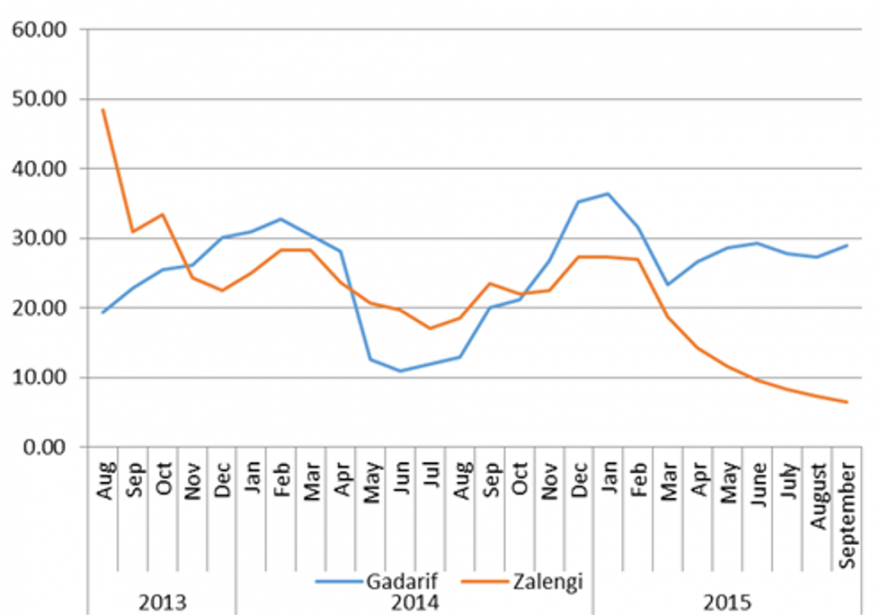 Figure 6. One day of labor-to-sorghum terms of trade (ToT) in kg of sorghum, August 2013 to September 2015, Gadaref and Zalingi