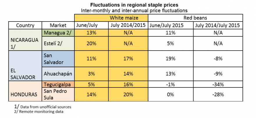 Fluctuations in regional staple prices