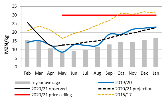 Figure 2. Gorongoza maize grain prices and projections (MZN/kg). 2020/21 prices are expected to steadily increase and remain, on average, 20 percent above the five-year average.