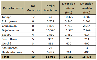 Summary of damage from drought, as of August 22, 2012