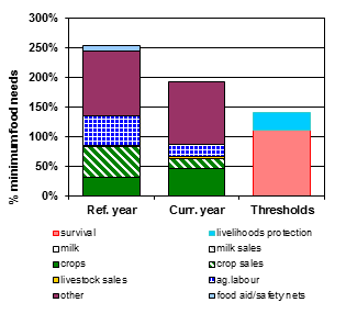 Figure 5. HEA outcome analysis results for total incomes (food and cash) for poor households, Oct 2014 – Sept 2015