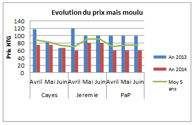 Figure 2. Trends in ground maize prices in Haiti between April and June