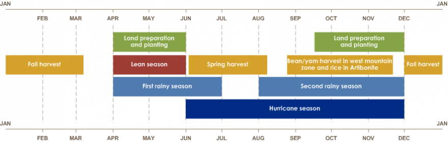 Seasonal Calendar in a Typical Year