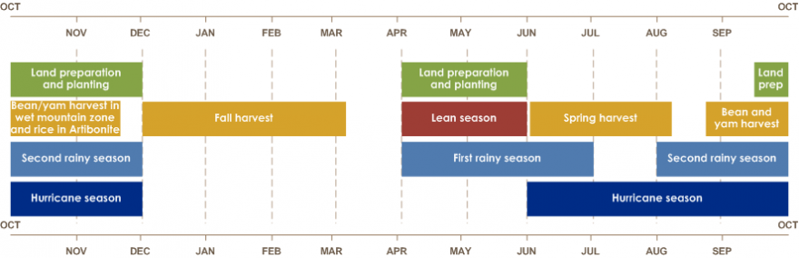 Land preparation is from April to June and mid-September until December. Lean season is from April to June. Spring harvest is from June until beginning of August. Bean and yam harvest is from the end of August until October.
