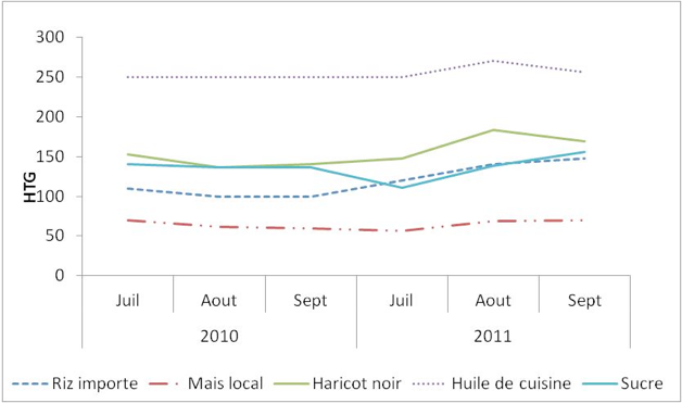 Figure 4. Staple food prices in Port-au-Prince