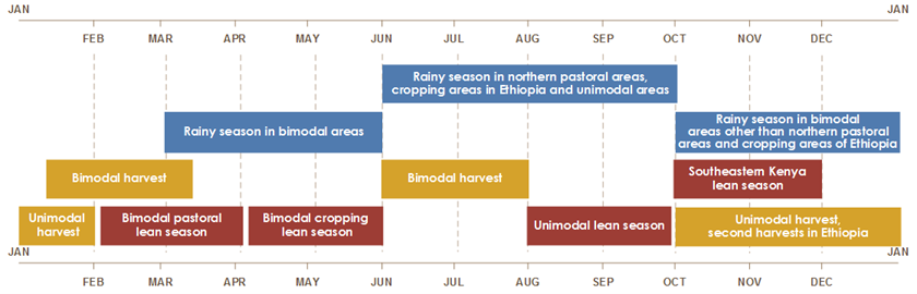 The rainy season in northern pastoral areas, cropping areas in Ethiopia, and unimodal areas are from June to October. Rainy season in bimodal areas other than northern pastoral areas and cropping areas in Ethiopia is from October to January. Rainy season in bimodal areas is from March to June. Bimodal harvest is from mid-January until mid-March and June until August. Unimodal harvest, second harvests in Ethiopia are from October until February. Unimodal harvest is also from April until mid-May. Southeastern Kenya lean season is from October to December. Unimodal lean season is from August until October. Bimodal pastoral lean season is from early February until late March. Bi modal cropping lean season is from early May until July.