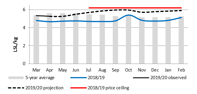 Graph illustrating Maseru market maize meal prices from March 2019 to February 2020, compared with averages