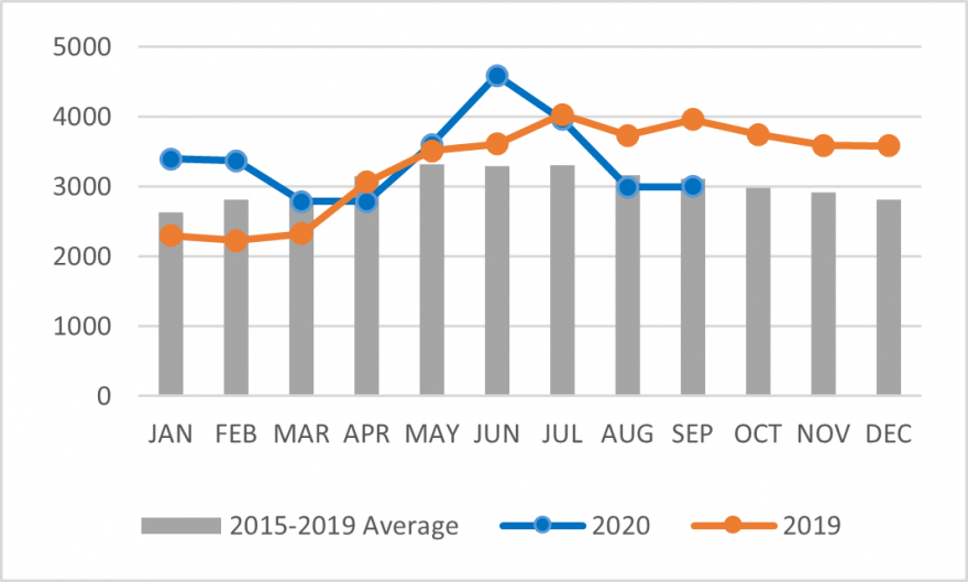 Graph of the wholesale price of 90-kilogram bag of white maize, Nairobi urban reference markets. The price of a 90 kg bag peaked in June 2020 and are now within the 2015-2019 average.