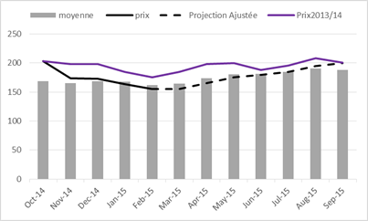 Figure 3. Projected millet prices in Kaolack between April and September 2015, in FCFA/Kg