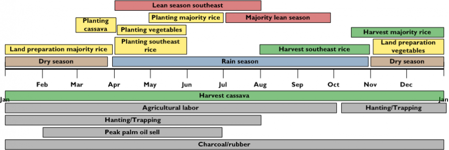 Figure 1. Seasonal calendar in a typical year