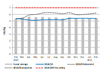 Figure of integrated price projection for retail maize meal (LSL/kg), Maseru market. Maize meal prices in the Maseru market are expected to fluctuate between 12 and 14 percent above the five-year average.