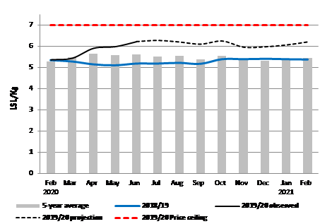 Graph of integrated price projections for retail maize meal in Maseru market. Between September and January 2021, maize meal prices are expected to fluctuate between 12 and 14 percent above the five-year average.