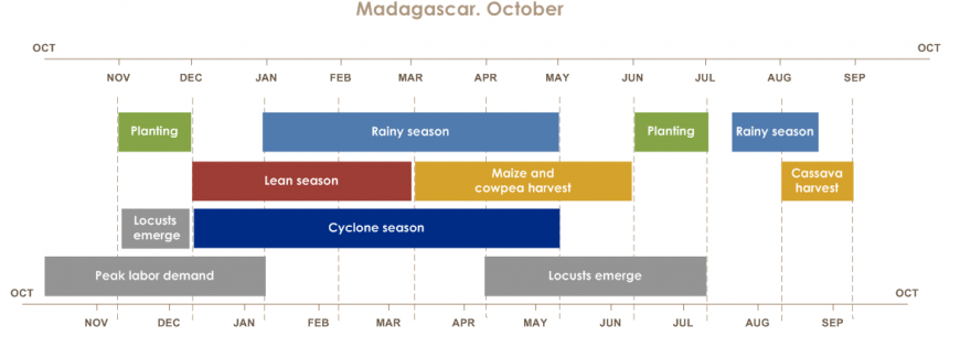 October to September cropping calendar for Madagascar.