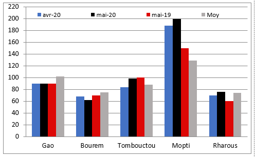Terms of trade for millet and goats (kg/animal): The terms of trade are above the five-year average in the markets of Tombouctou and Mopti, and below the five-year average in the markets of Gao, Rharous and Bourem.