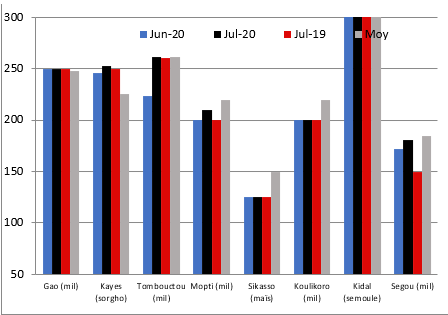 Prices of main cereals on the markets of the regional capitals at the end of July 2020 (XOF/kg): close to or less than average and similar to June 2020