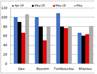 Graph of changes in the terms of trade of millet and goat (kg/animal): In May 2019, less than average in Gao, the same as average in Bourem and Timbuktu, and more than average in Rharous.