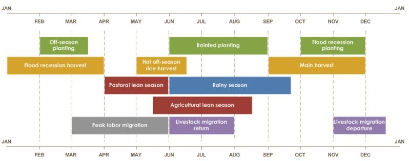 Mauritania seasonal calendar  Flood recession planting is from October to December. Off-season planting is from February to mid-March. Rainfed planting is from June to September. Main harvest is from September to December. Flood recession harvest is from