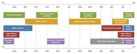 Title: Mauritania seasonal calendar Description: Flood recession planting is from October to December. Off-season planting is from February to mid-March. Rainfed planting is from June to September. Main harvest is from September to December. Flood recession harvest is from January to April. Hot off-season rice harvest is from May to mid-June. Pastoral lean season is from April to June. Agricultural lean season is from mid-May to mid-August. Rainy season is from June to mid-September. Livestock migration departure is from November to mid-December. Livestock migration return is from June to August. Peak labor migration is from March to June.