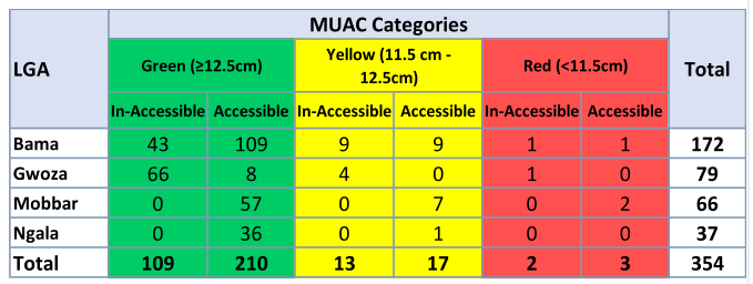 MUAC Categories in Bama, Gwoza, Mobbar and Ngala