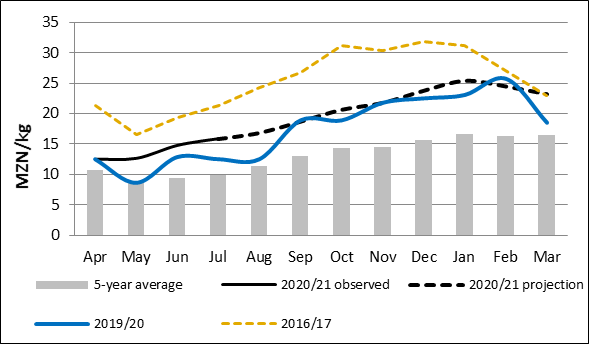 Gorongosa maize grain prices and projections. The prices of maize grain are following seasonal trends and increasing due to gradually increased demand as household food stocks begin to diminish, and the start of the seasonal reduction of available maize grain in local markets. Maize grain prices remain above the five-year average due to successive price increases in recent years due to multiple shocks, including cyclones, floods, droughts, and conflict, which have impacted production in parts of the country.