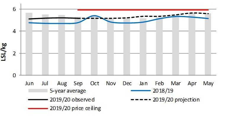 Graph of maize meal prices over the past year