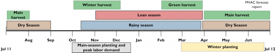 Seasonal Calendar and Critical Events Timeline
