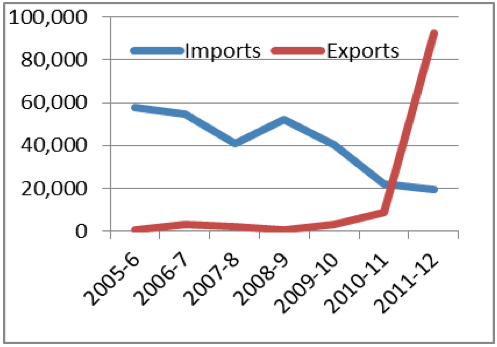Figure 2:  Imports and Exports (formal and informal) capture through the XBT monitoring system