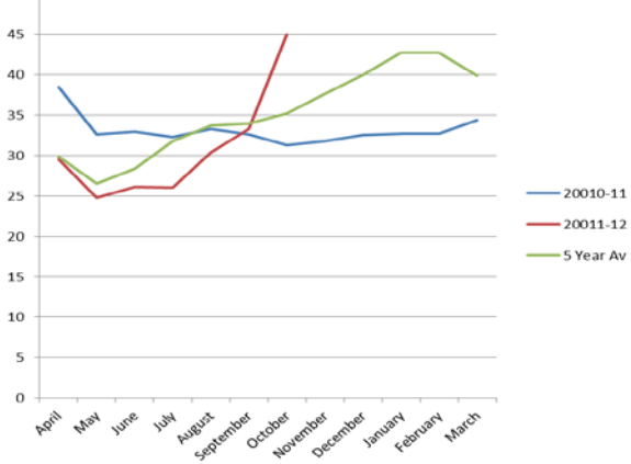 Figure 3: Comparison of average nominal maize prices in markets in southern Malawi
