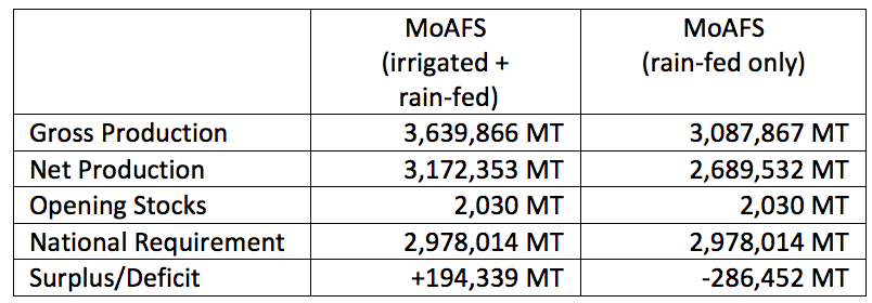 Summary of projected maize production figures.