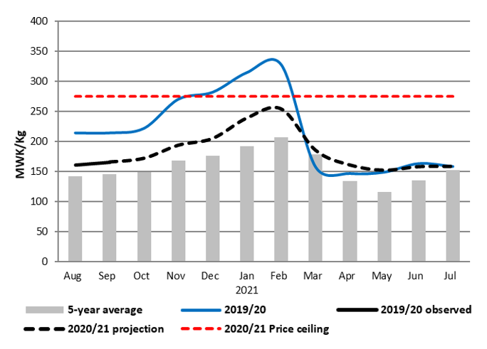 This is a graph showing that prices are expected to increase between September 2020 and February 2021, and remain above average during this time. Between February and March 2021, prices are expected to decrease sharply as is typical.