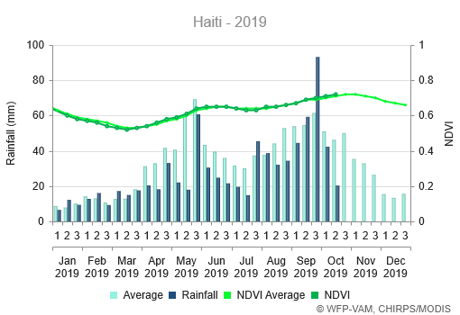 Precipitation is well below average but indicates relative recovery from September. The NDVI indicates near-average conditions.