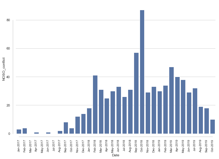 This graphic shows the monthly number of conflict incidents in Nord-Ouest and Sud-Ouest regions, which have generally declined between March 2019 and September 2019.