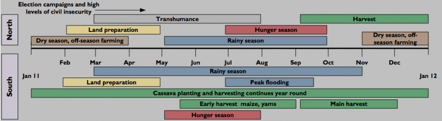 Seasonal Calendar and Critical Events