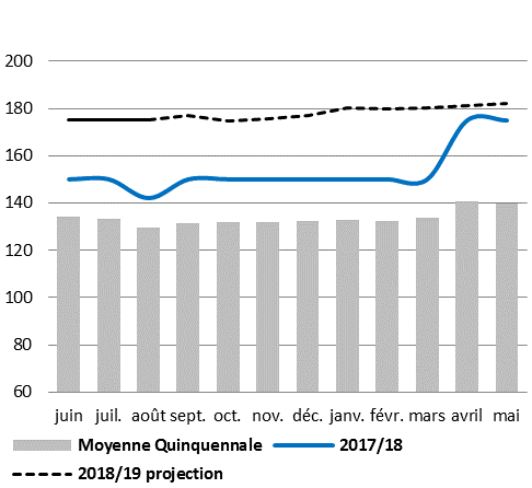 Price of imported rice is significantly above average and should remain there until the start of 2019.