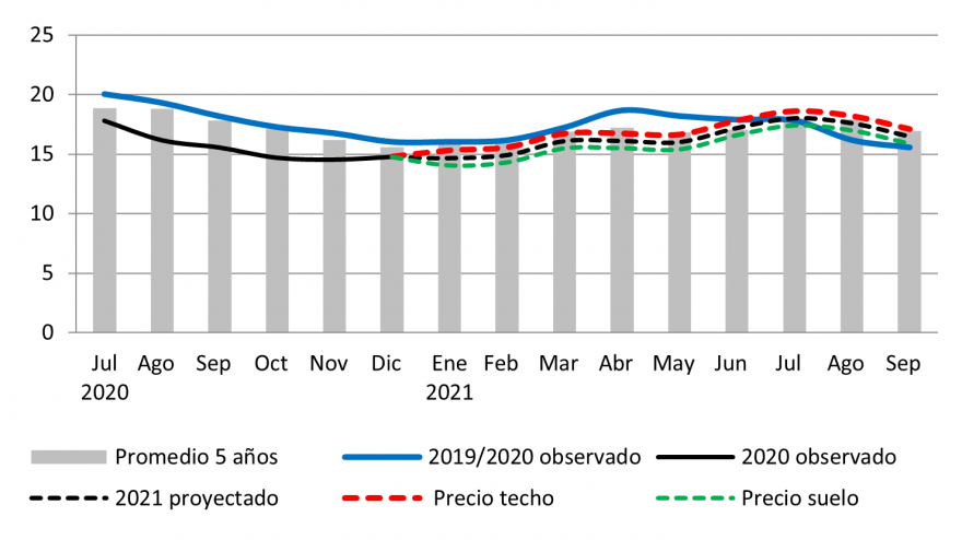The price of white maize in El Salvador is following a seasonal trend close to the average