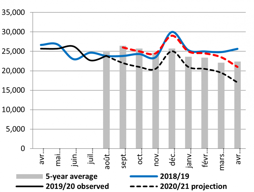 The price of sheep remains below average during the projection period