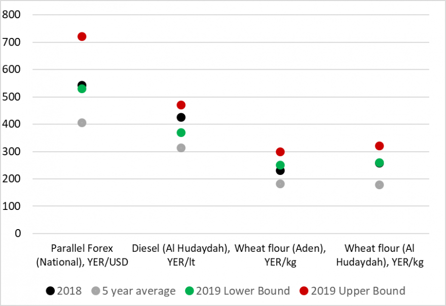 This graphic shows diesel and wheat flour price projections for January to December 2019, compared to prices observed in 2018 and the five-year average. Retail wheat flour prices in Al Hudaydah will likely be above average and slightly less than in 2018. Diesel prices in Al Hudaydah are likely to be up to 25 percent higher than 2018 levels, and between 35 and 70 percent higher than the recent five-year average.