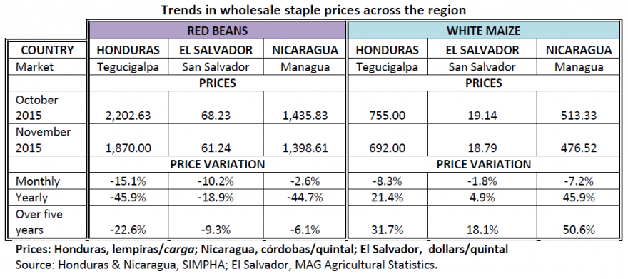 Trends in wholesale staple prices across the region