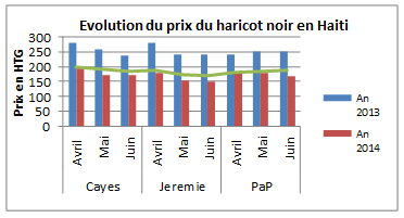 Figure 1. Trends in black bean prices in Haiti between April and June