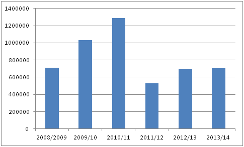 Figure 4: Trends in groundnut production in Senegal from 2008/09 to 2013/14 (000 MT)