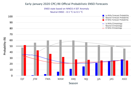 ENSO forecast indicates neutral conditions