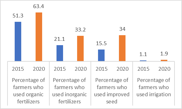 Comparison of 2015 and 2020 improved farming practices by small-scale farmers (<10 ha) in Season A. Percentage of farmers who used organize fertilizers increased from 51.3 percent to 63.4 percent. Percentage of farmers who used inorganic fertilizers increased from 21.1 percent to 33.3 percent. Percentage of farmers who used improved seed increased from 15.5 to 34 percent. Percentage of farmers who used irrigation increased from 1.1 to 1.9 percent.